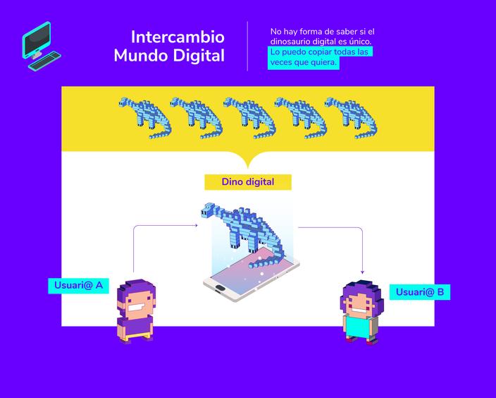 Intercambio digital explicado con dinosaurios